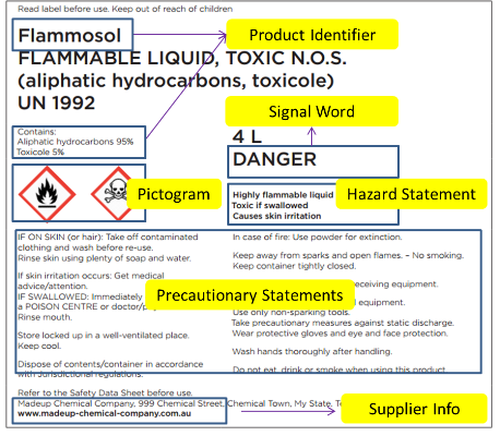 GHS Label Element – Product Label Sample