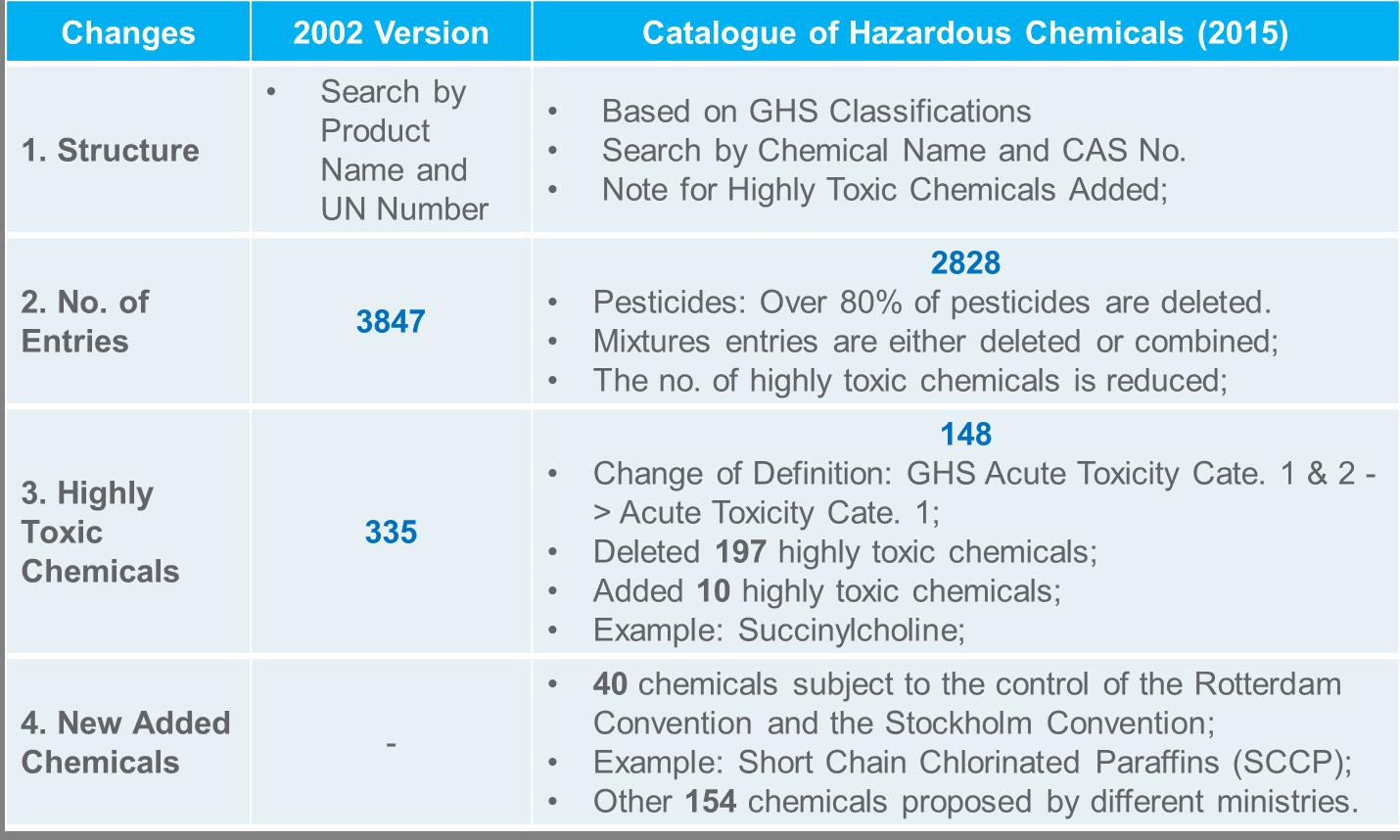 China Catalogue of Hazardous Chemicals