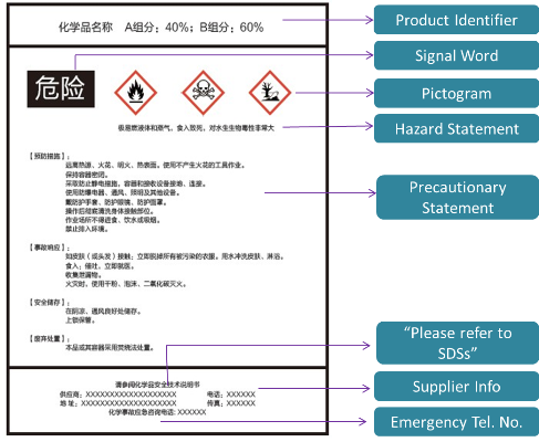 GHS Implementation in China