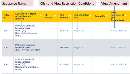 REACH Annex XVII restriction list