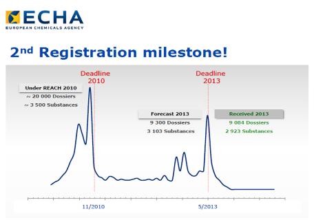 REACH registration statistics