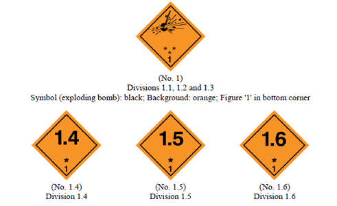 Class 1 Dangerous Goods Explosive Substances And Articles