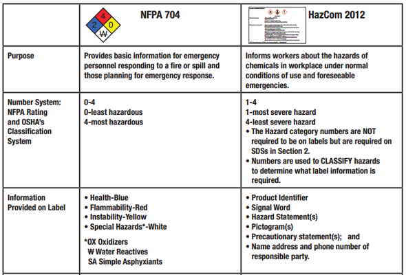 image nfpa where showing products graphic used articles it is explained diamond