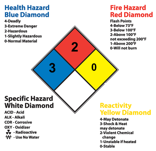 sign signs sale placards notice rating custom nfpa diamond for hazard