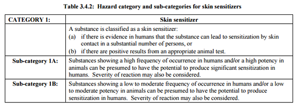 GHS Skin Sensitization Classification Criteria