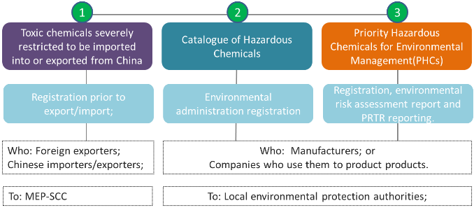 China MEP Order 22 - The Measures for Environmental