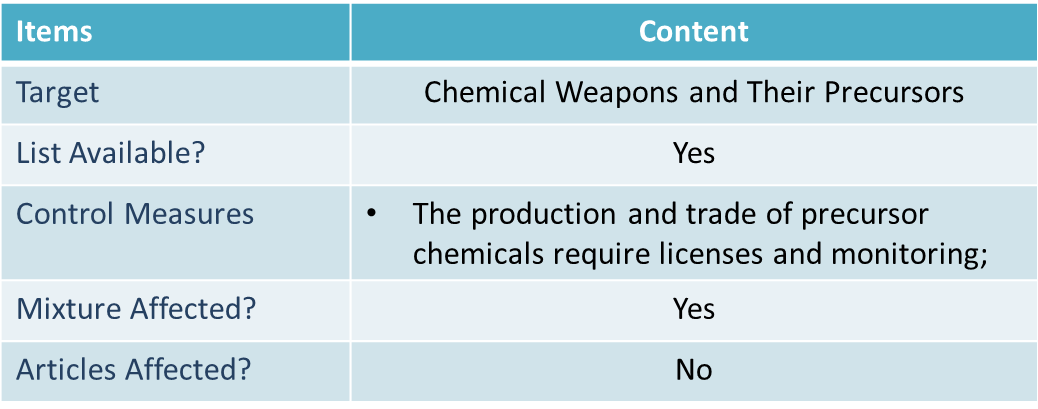 Chemical Weapons Convention (CWC)