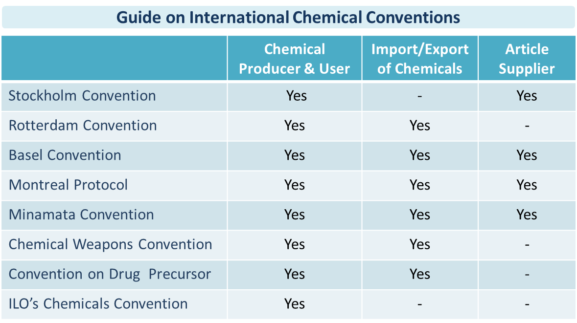 A Quick Guide on International Chemical Conventions