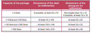 Global GHS Label Size Requirement 2019