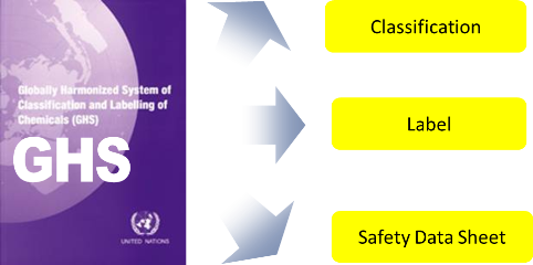 introduction to un ghs globally harmonized system of