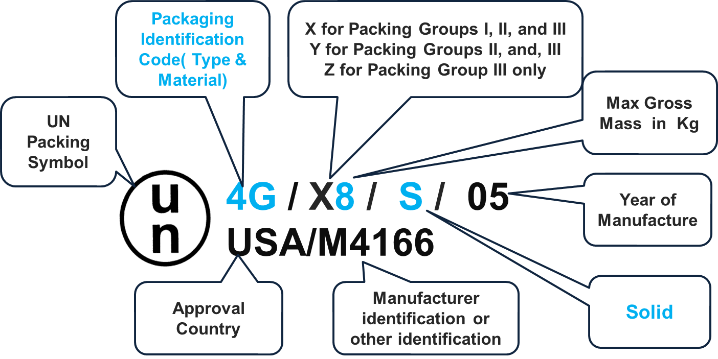 How to Assign Packing Group