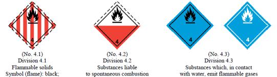 Dangerous Goods Classes and Symbols