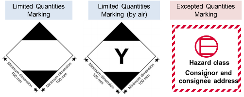 what is limited quantity dangerous goods