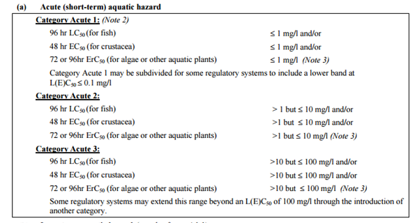 acute aquatic hazard classification