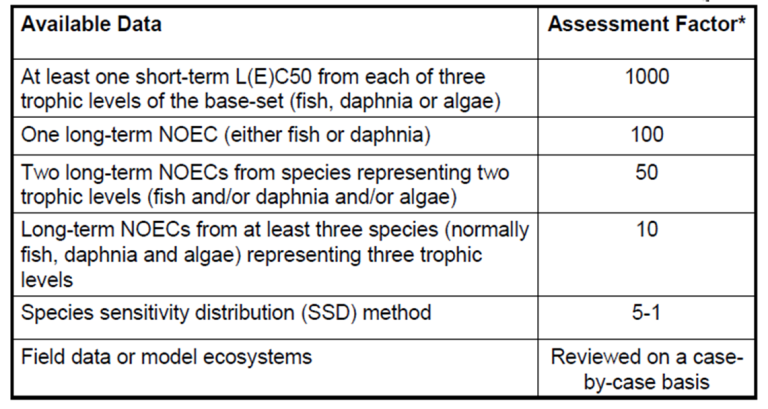 risk assessment aquatic toxicity