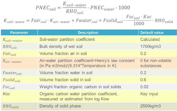 How to Calculate Predicted No-Effect Concentration (PNEC)