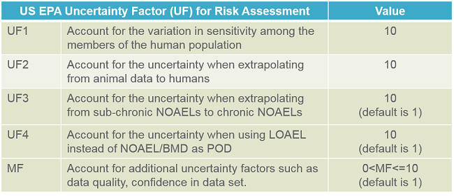 US EPA Risk Assessment Uncertainty Factors