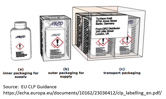 GHS Label Examples